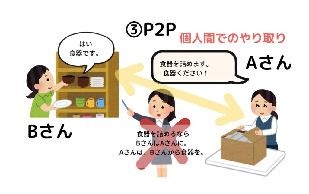 p2p 仕組み